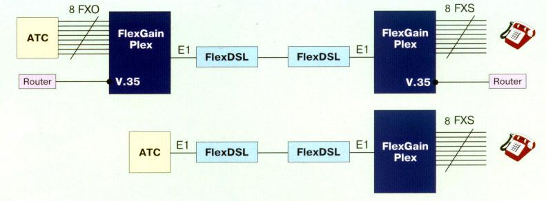 Подключение абонентов по DSL- линии к цифровым или аналоговым АТС с одновременной передачей голоса и данных