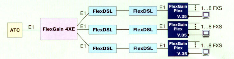 Распределение аналоговых и цифровых каналов по нескольким направлениям с применением FlexGain Plex, одноплатного кросс- коммутатора FlexGain 4XE и DSL- модемов